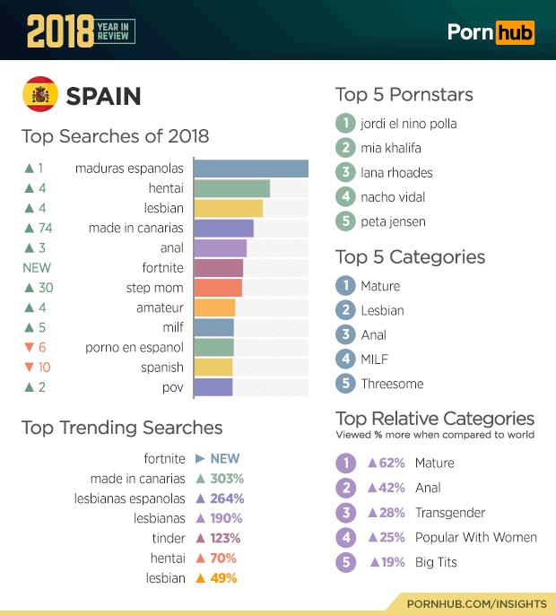 Estadísticas pornhub 2018 para España